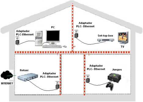 Plc o como montar una red ethernet a trav s de la red for Plc wifi precios